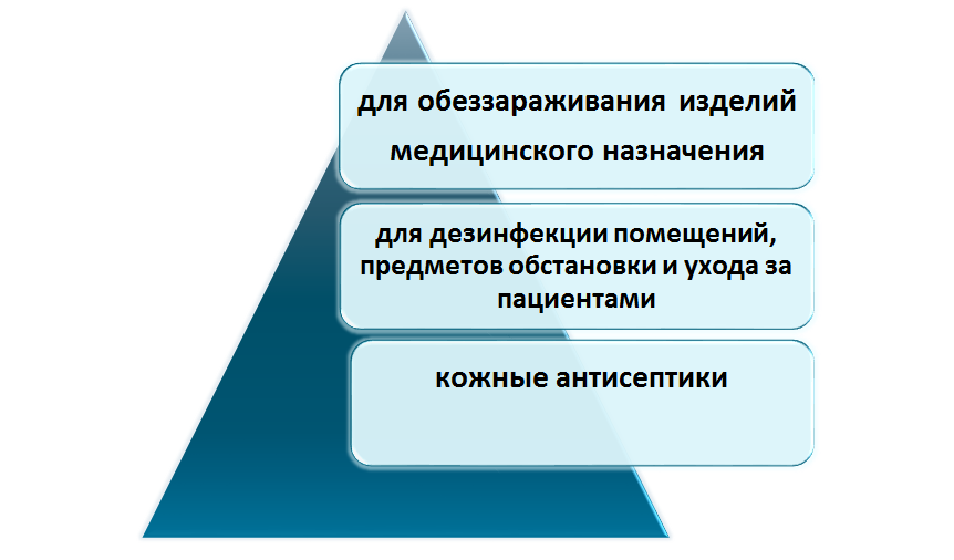 vidy-medicinskih-dezinficiruyushih-sredstv